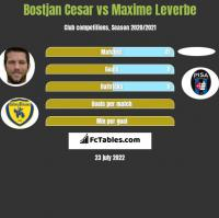 Bostjan Cesar vs Maxime Leverbe h2h player stats