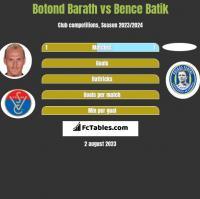 Botond Barath vs Bence Batik h2h player stats