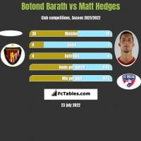 Botond Barath vs Matt Hedges h2h player stats