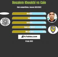 Boualem Khoukhi vs Caio h2h player stats