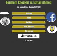 Boualem Khoukhi vs Ismail Ahmed h2h player stats
