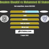 Boualem Khoukhi vs Mohammed Ali Shaker h2h player stats