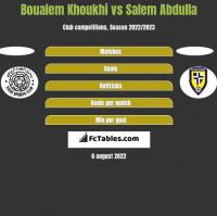 Boualem Khoukhi vs Salem Abdulla h2h player stats