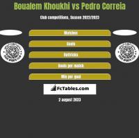 Boualem Khoukhi vs Pedro Correia h2h player stats