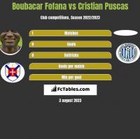 Boubacar Fofana vs Cristian Puscas h2h player stats