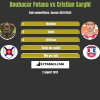 Boubacar Fofana vs Cristian Sarghi h2h player stats