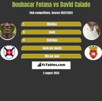 Boubacar Fofana vs David Caiado h2h player stats