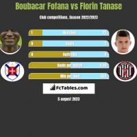 Boubacar Fofana vs Florin Tanase h2h player stats