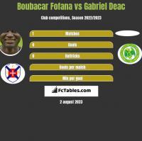 Boubacar Fofana vs Gabriel Deac h2h player stats