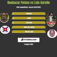 Boubacar Fofana vs Luis Aurelio h2h player stats