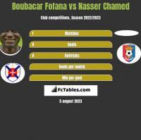 Boubacar Fofana vs Nasser Chamed h2h player stats