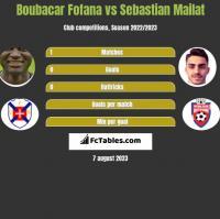 Boubacar Fofana vs Sebastian Mailat h2h player stats