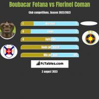 Boubacar Fofana vs Florinel Coman h2h player stats