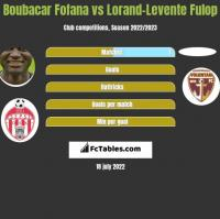 Boubacar Fofana vs Lorand-Levente Fulop h2h player stats
