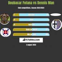Boubacar Fofana vs Dennis Man h2h player stats