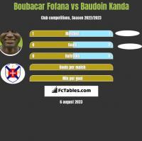 Boubacar Fofana vs Baudoin Kanda h2h player stats