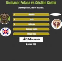 Boubacar Fofana vs Cristian Costin h2h player stats