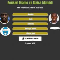 Boukari Drame vs Blaise Matuidi h2h player stats