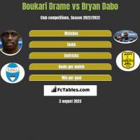 Boukari Drame vs Bryan Dabo h2h player stats
