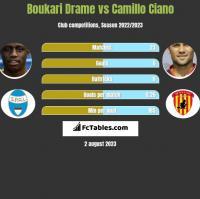 Boukari Drame vs Camillo Ciano h2h player stats