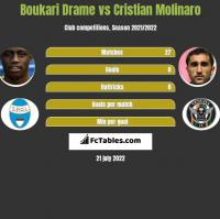 Boukari Drame vs Cristian Molinaro h2h player stats