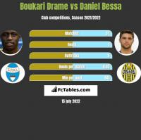 Boukari Drame vs Daniel Bessa h2h player stats