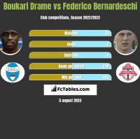 Boukari Drame vs Federico Bernardeschi h2h player stats