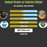 Boukari Drame vs Federico Viviani h2h player stats