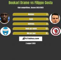 Boukari Drame vs Filippo Costa h2h player stats