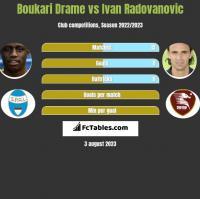 Boukari Drame vs Ivan Radovanovic h2h player stats