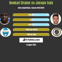 Boukari Drame vs Jacopo Sala h2h player stats