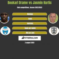 Boukari Drame vs Jasmin Kurtic h2h player stats