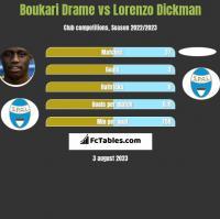 Boukari Drame vs Lorenzo Dickman h2h player stats