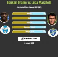 Boukari Drame vs Luca Mazzitelli h2h player stats