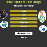 Boukari Drame vs Lukas Lerager h2h player stats
