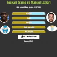 Boukari Drame vs Manuel Lazzari h2h player stats