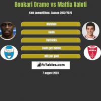 Boukari Drame vs Mattia Valoti h2h player stats