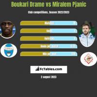 Boukari Drame vs Miralem Pjanić h2h player stats