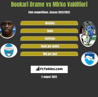 Boukari Drame vs Mirko Valdifiori h2h player stats