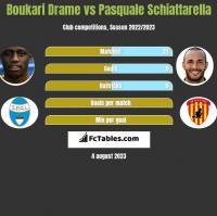 Boukari Drame vs Pasquale Schiattarella h2h player stats
