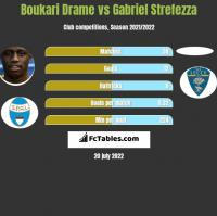Boukari Drame vs Gabriel Strefezza h2h player stats