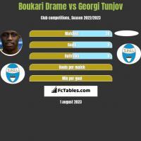 Boukari Drame vs Georgi Tunjov h2h player stats