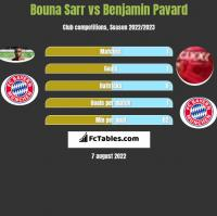 Bouna Sarr vs Benjamin Pavard h2h player stats