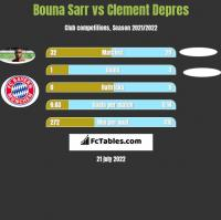 Bouna Sarr vs Clement Depres h2h player stats