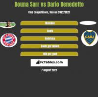 Bouna Sarr vs Dario Benedetto h2h player stats