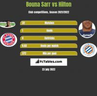 Bouna Sarr vs Hilton h2h player stats