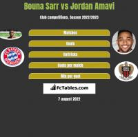 Bouna Sarr vs Jordan Amavi h2h player stats
