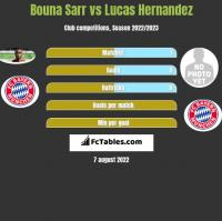 Bouna Sarr vs Lucas Hernandez h2h player stats