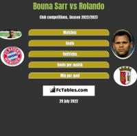 Bouna Sarr vs Rolando h2h player stats