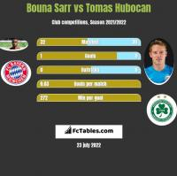 Bouna Sarr vs Tomas Hubocan h2h player stats